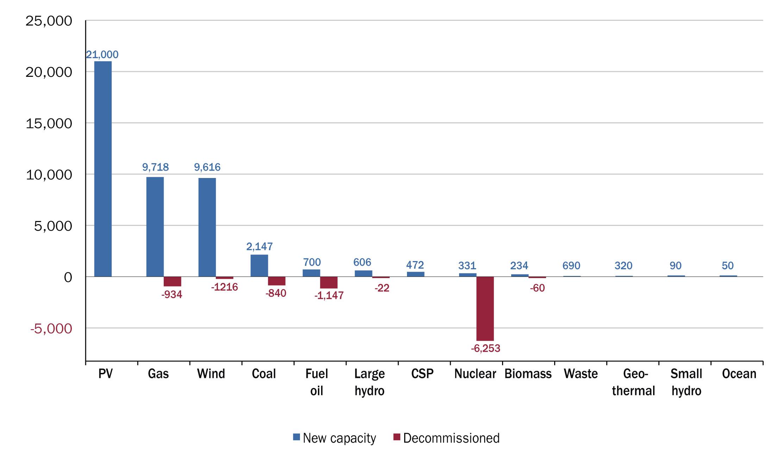 EWEA-new-capacity-20111