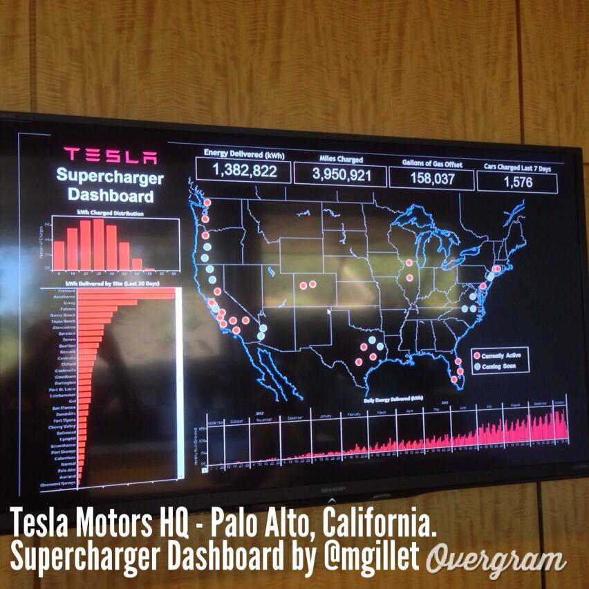 Tesla Supercharger dashboard