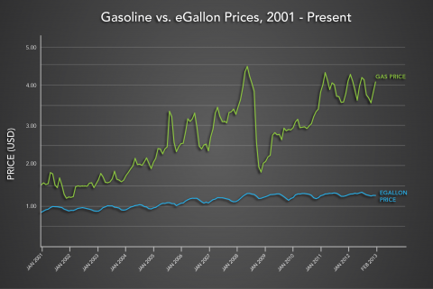 gasoline-vs-egallon-prices-graph