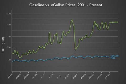 gasoline-vs-egallon-prices-graph