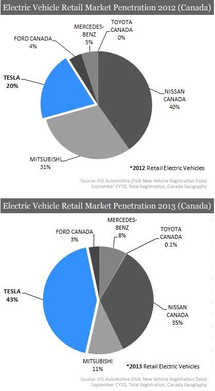 Tesla-Canada