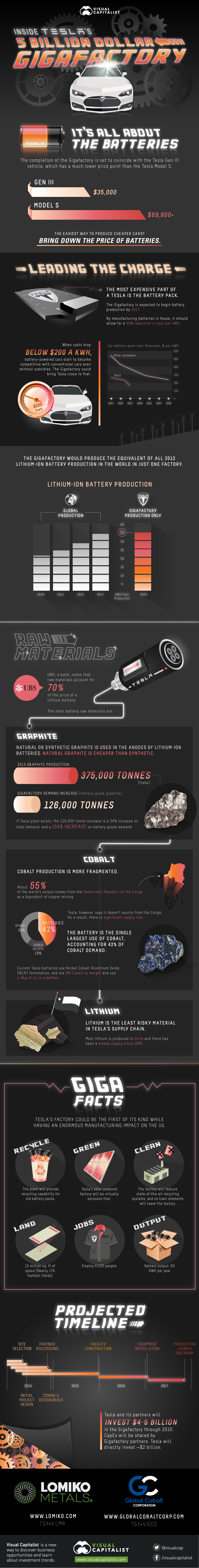 inside-teslas-5-billion-dollar-gigafactory1
