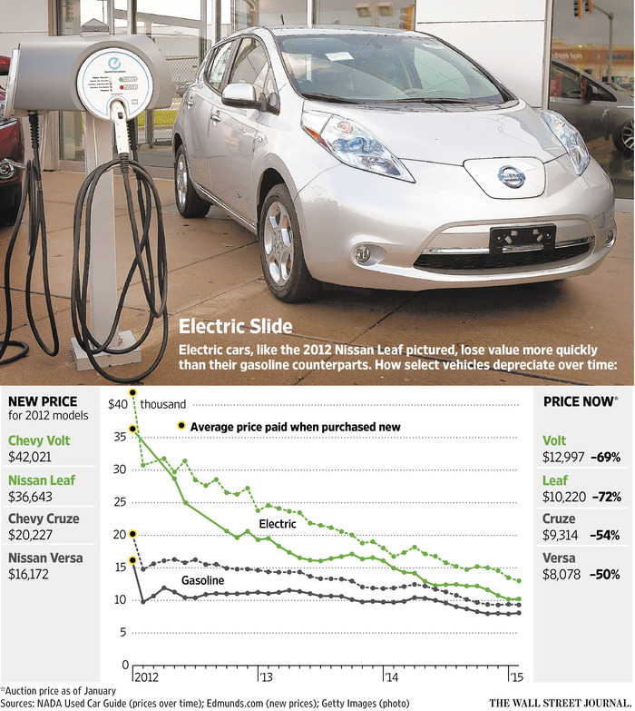 Electric-vehicle-prices-WSJ