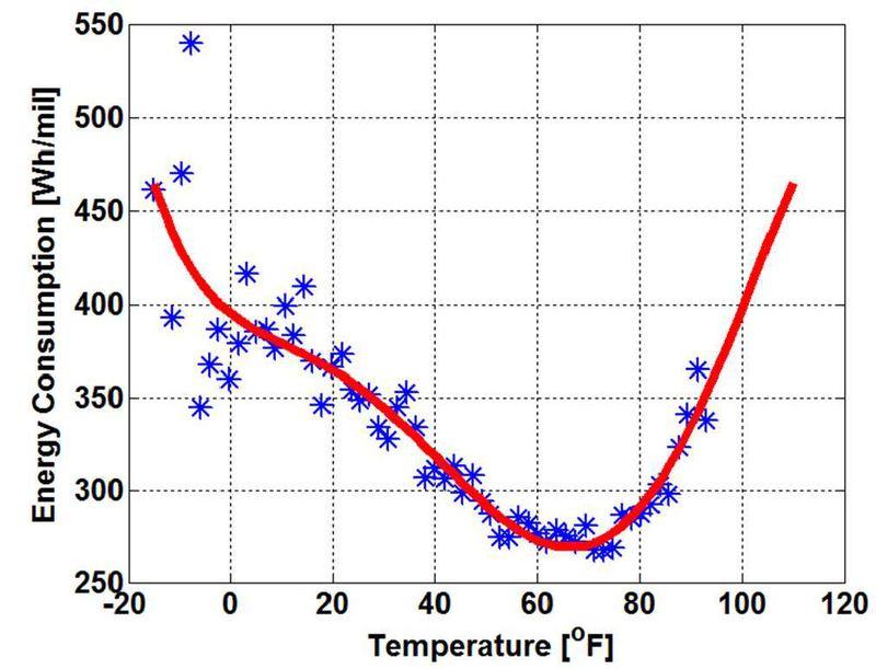 nissan-leaf-watt-mile