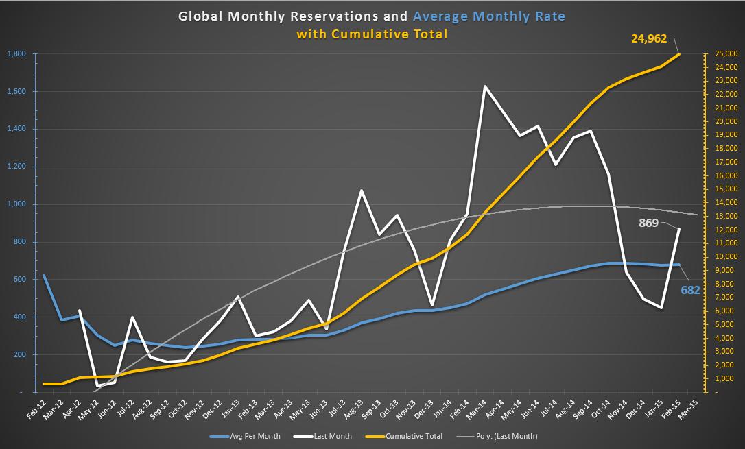 Model X Global Tally February 2015