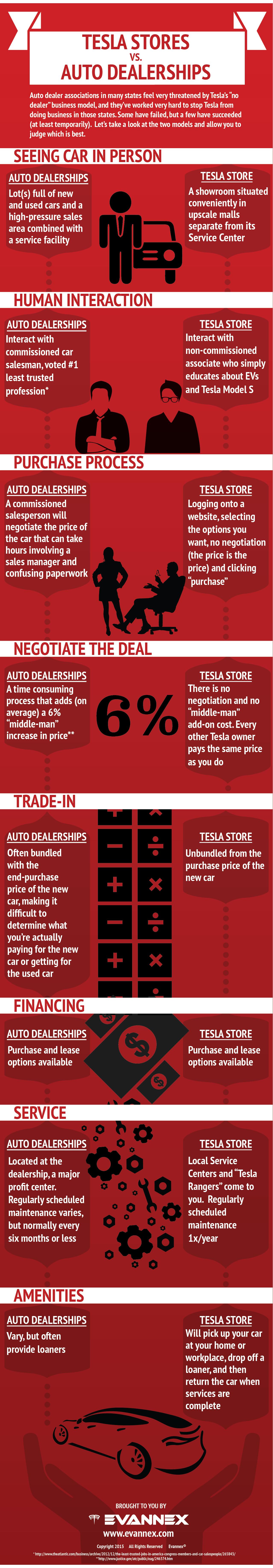 Tesla-Stores-vs-Auto-Dealerships