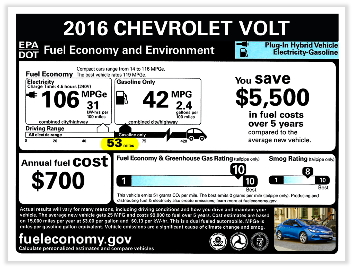 The 2016 Chevrolet Volt can run on pure electricity for 53 miles on a single charge, nearly 40 percent more than the first-generation Volt.