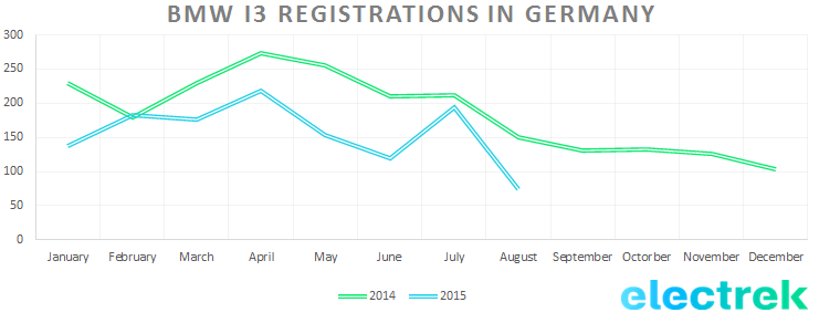 BMW_i3_registration_Germany_Aug15