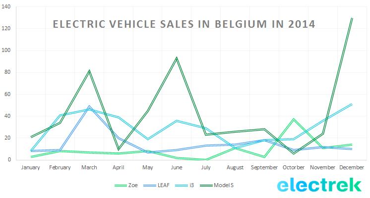 EV_sales_belgium 2014