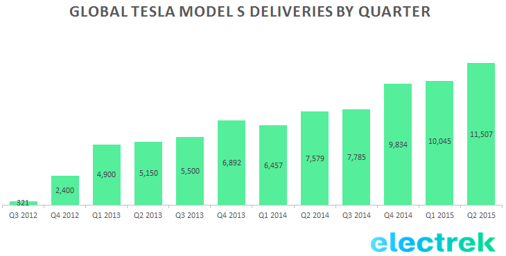 Global Tesla Model S deliveries by quarter