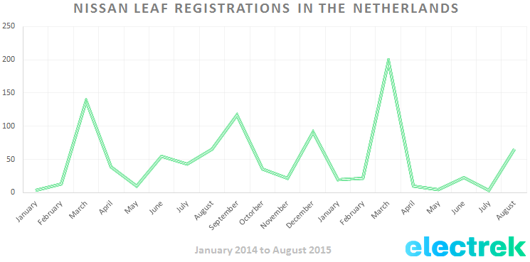 LEAF_Registrations_Netherlands_Aug_2015
