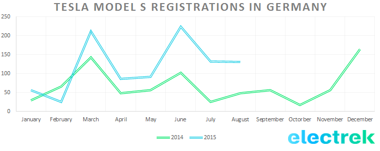 Model_S_registration_Germany_Aug15