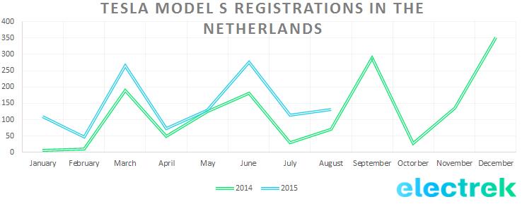 Model_S_registration_Netherlands_Aug15