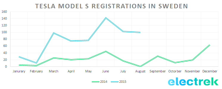Tesla_Model_S_Registrations_Sweden_Aug_2015