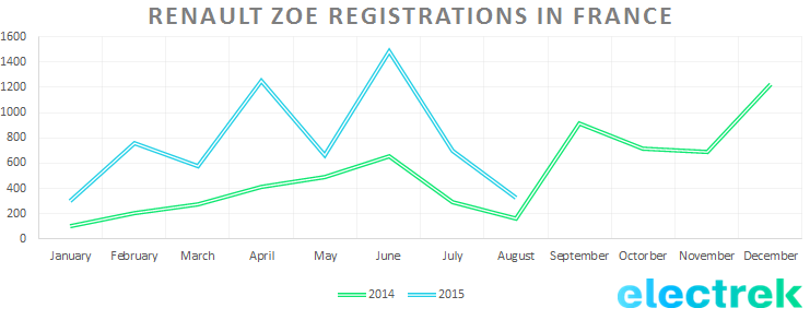 Zoe_registrations_france_aug15