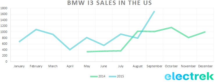 BMW i3 sales US