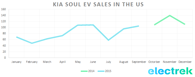 kia soul v sales us sept 15