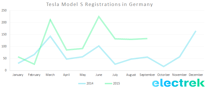 Model S registration germany