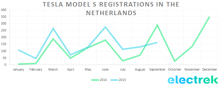 Model S registration NL sept 2015
