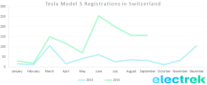Model S registration Switz