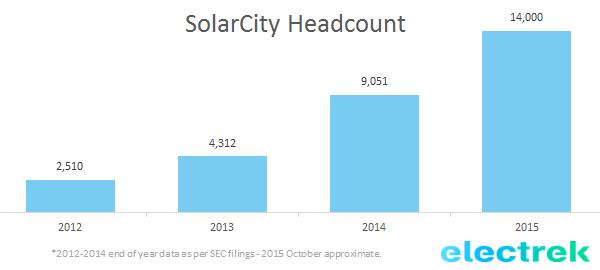 SolarCity headcount