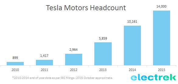 Tesla headcount