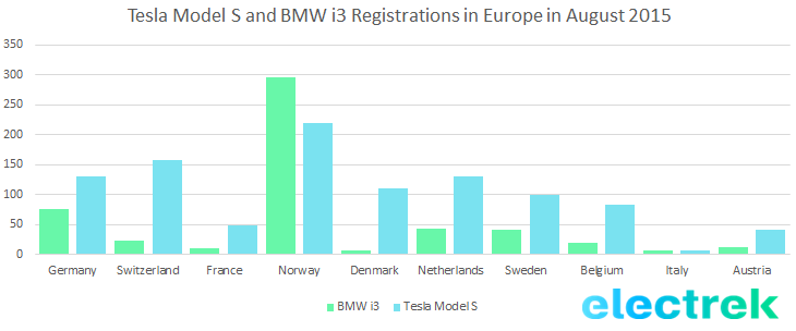 Tesla Model S and BMW i3 Registrations in Europe in August 2015