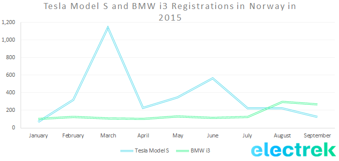Tesla Model S and BMW i3 Registrations in Norway in 2015