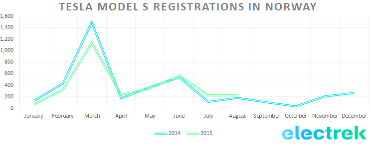 Tesla model s registration norway