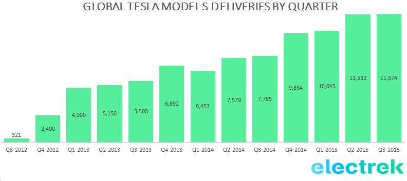 Tesla Model S sales Q3 2015