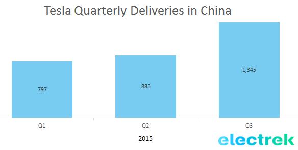 Tesla quarterly deliveries china