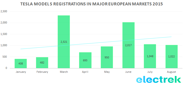 Tesla registration EUro 2015