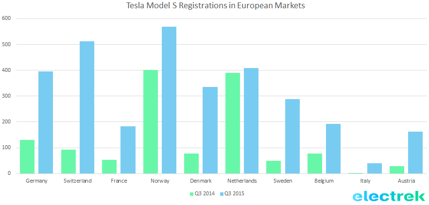 Tesla registration euro q3 2015