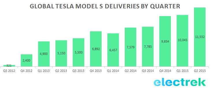 Tesla sales per quarter
