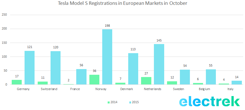 Model S registration europe october 2015