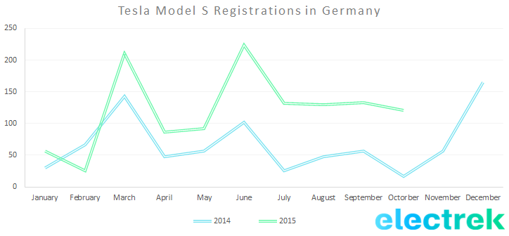 MOdel S registration Germany october 2015