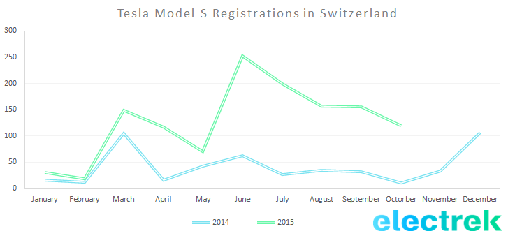 Model S registration Switerland october 2015