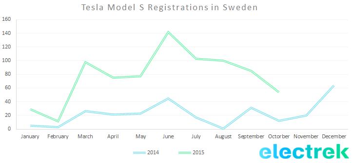 October_sweden_Tesla