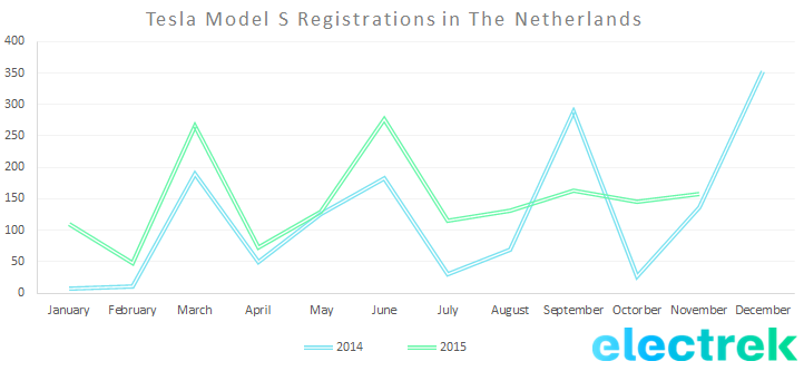 Model S reg netherlands - nov 2015