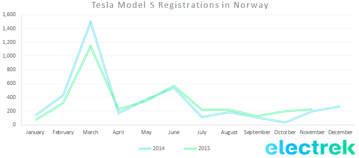 MOdel S reg norway nov 15