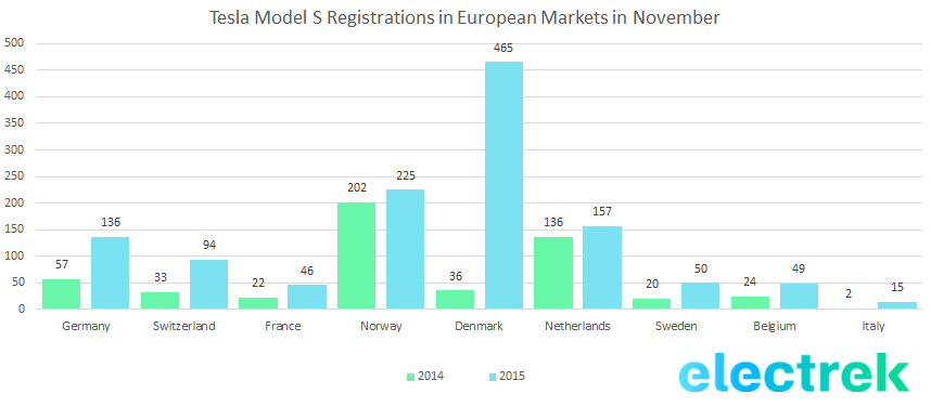 Model S registration Europe nov 2015