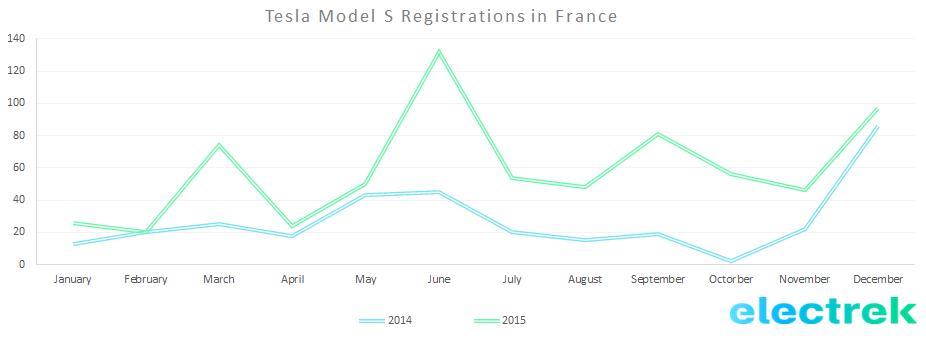 France Model S reg 2015