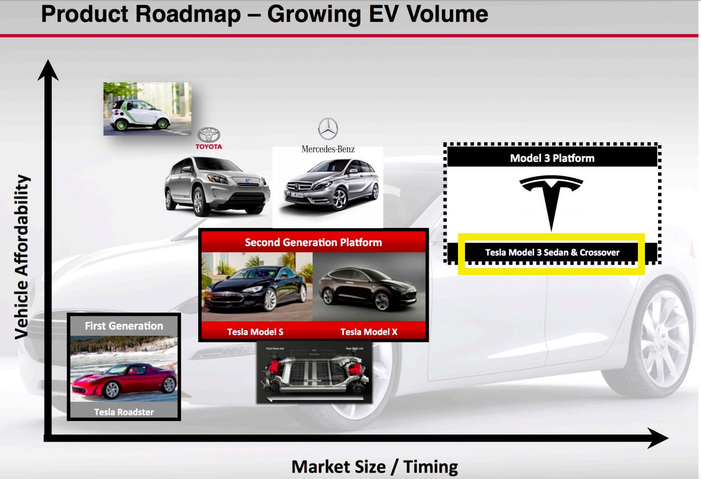 Model 3-roadmap
