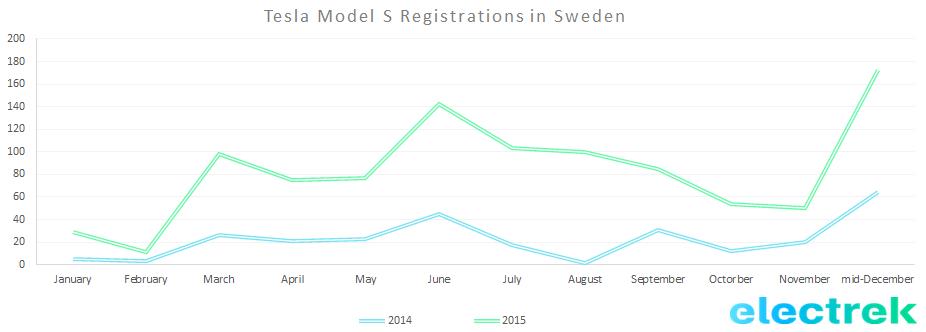 Model s Sweden reg 2015
