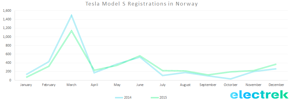 Norway Model S reg 2015
