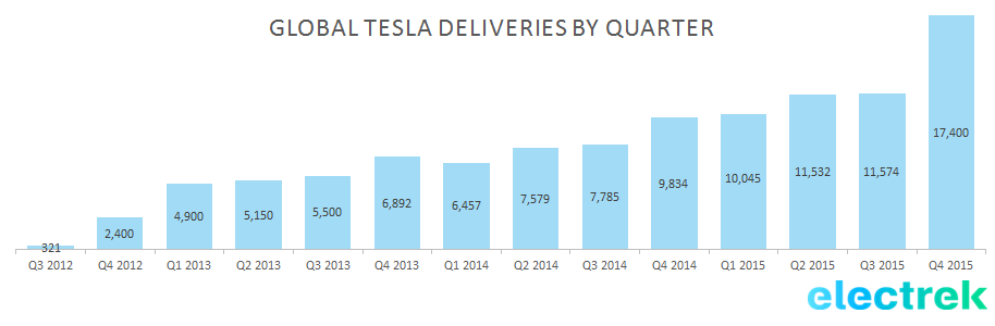 Tesla deliveries by quarter 2015