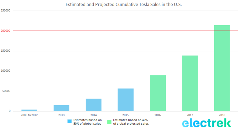 Estimated and Projected cumulative Tesla Sales in the U.S.-1