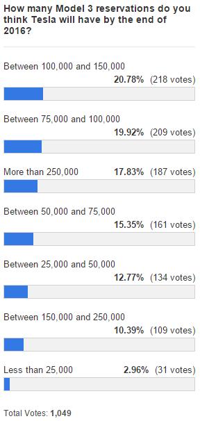 model 3 poll