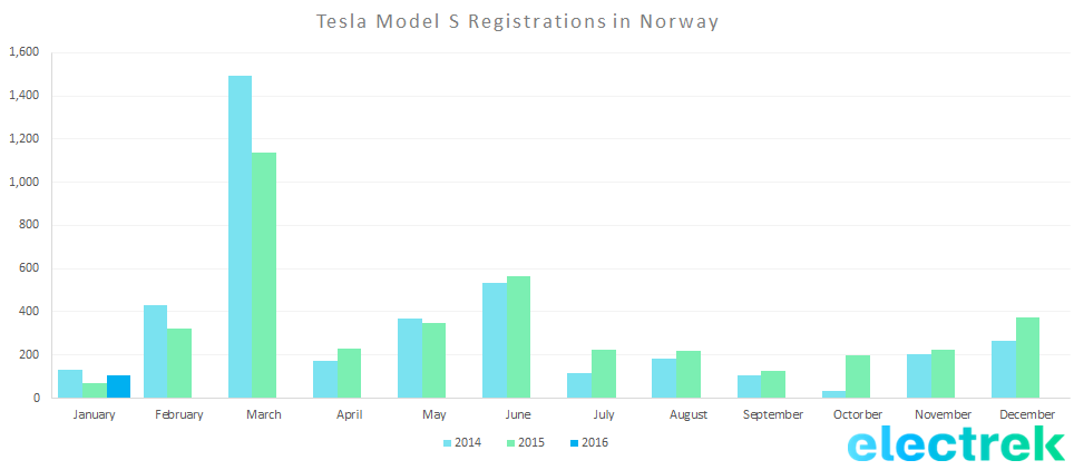 Tesla reg norway 2016 jan