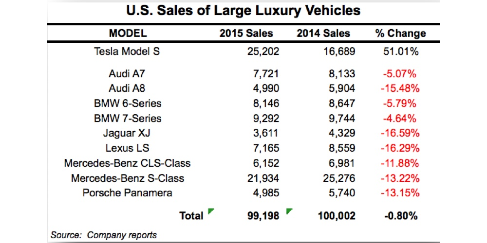 Tesla-US-Car-market-numbers